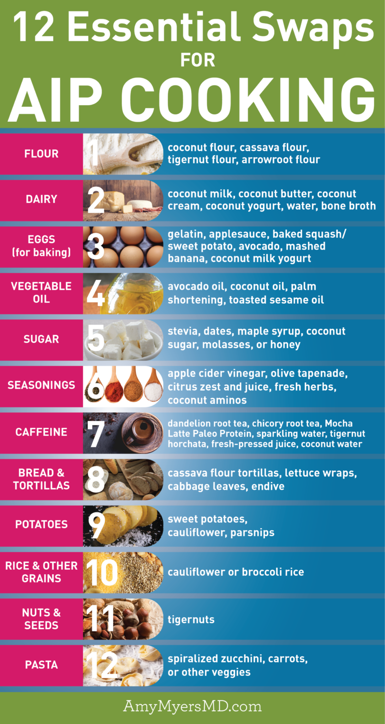 12 Essential Swaps For Autoimmune Friendly Cooking Amy Myers Md Autoimmune Paleo Recipes Anti Inflammatory Diet Recipes Autoimmune Paleo Diet
