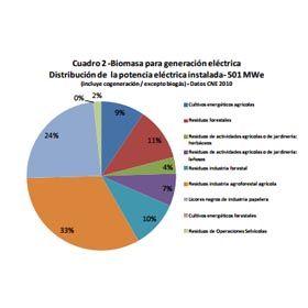 La generación de electricidad con #biomasa es la tecnología que más empleo directo genera en su explotación