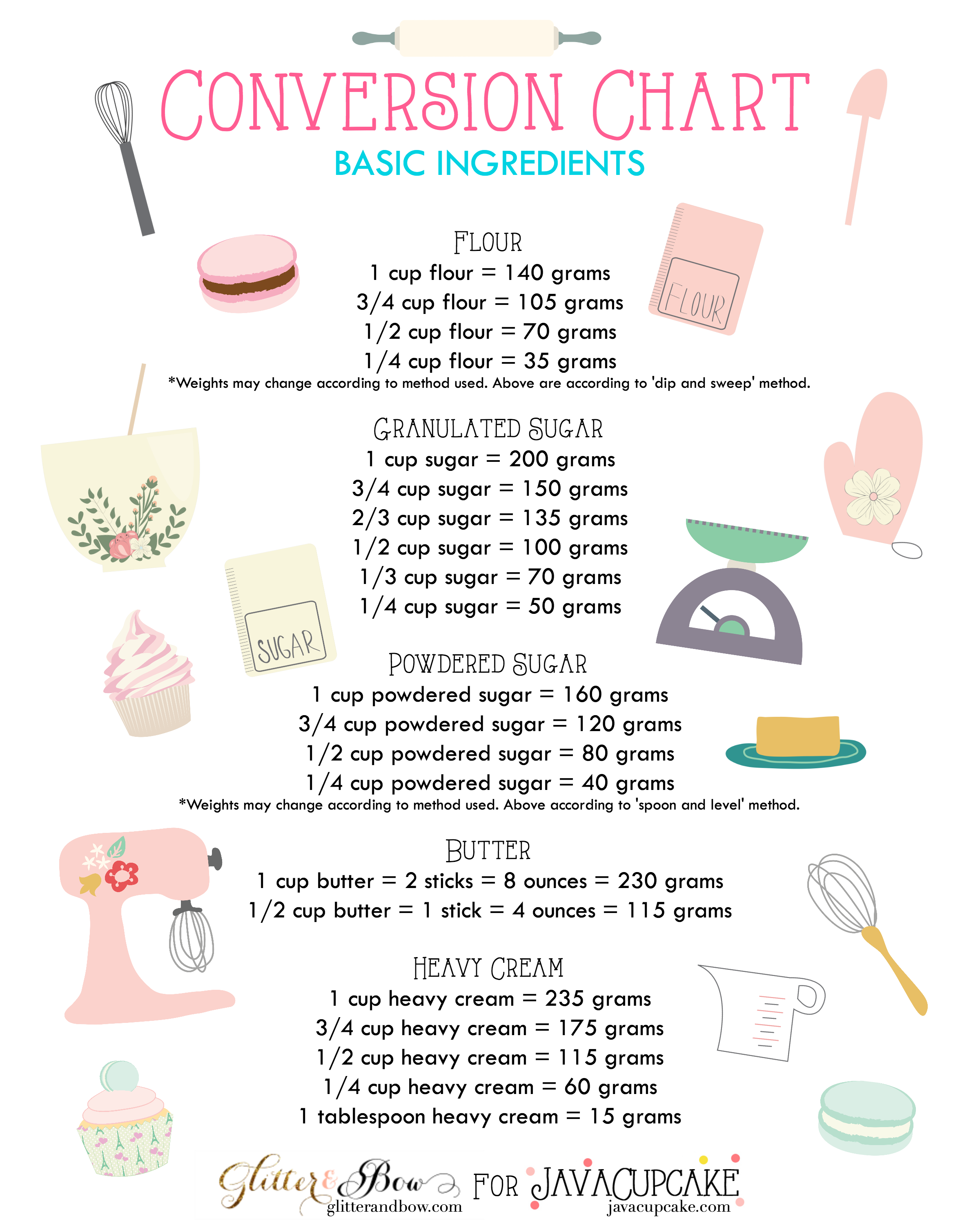 Free printable baking conversion charts basic baking ingredients for metric conversionsps to grams nvjuhfo Image collections