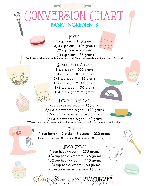 Free printable baking conversion charts basic ingredients javacupcake also rh pinterest