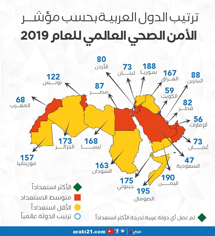 ترتيب الدول العربية وفق مؤشر الأمن الصحي العالمي إنفوغراف Map 82nd 80 S