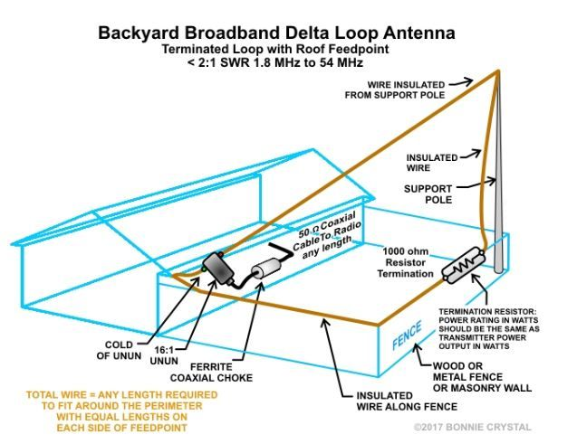 Backyard Broadband Delta Loop Ham Radio Antenna Ham Radio Ham Radio Equipment
