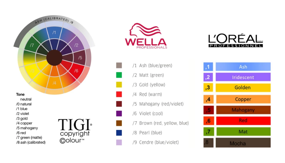 How To Decode The Hair Color Numbering System Glamot Com Hair Color Hair Color Swatches Matrix Hair Color