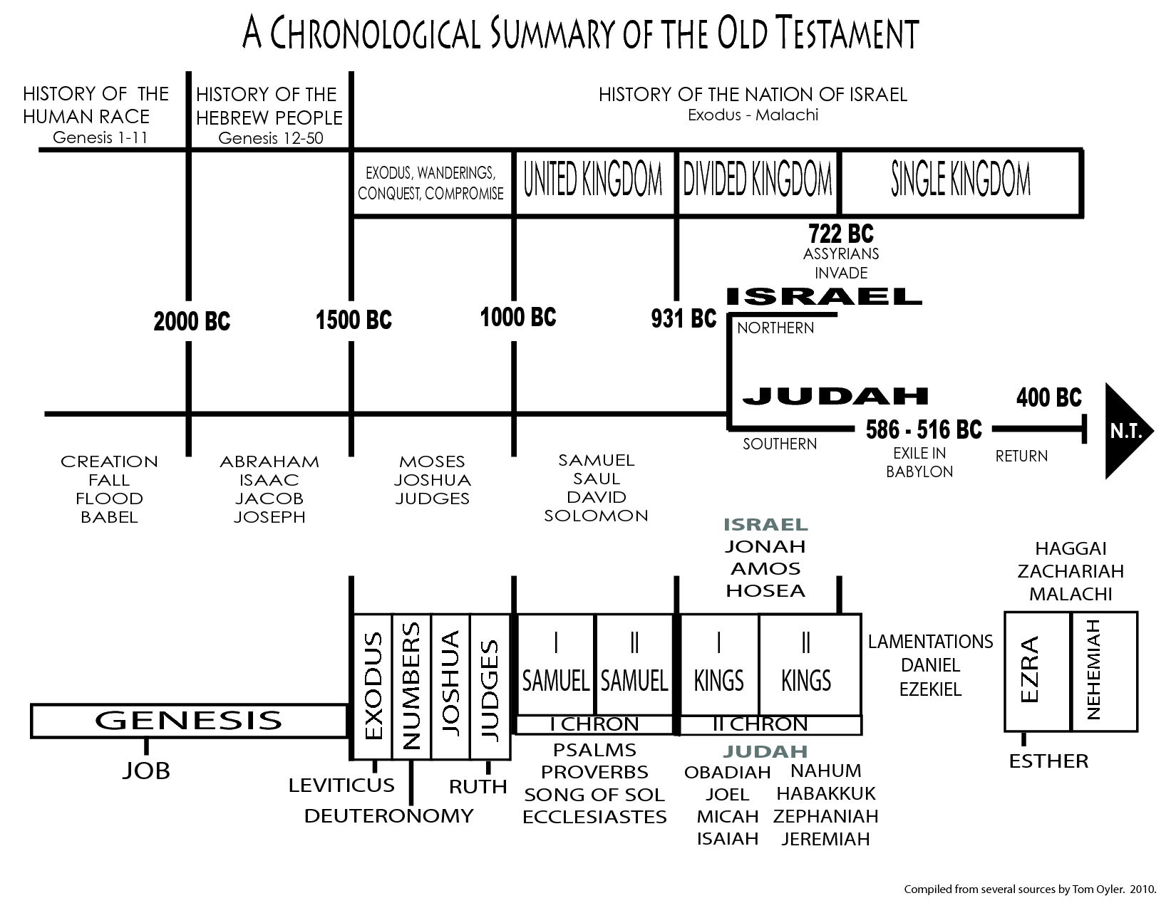 Timeline Comparing 1 Amp 2 Chronicles With 1 Samuel Through