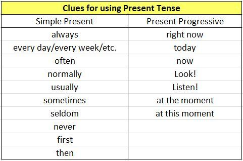 english present simple and the present progressive Here are some exercises to help you know when to use the present simple and when to use the present continuous click here to start practising.