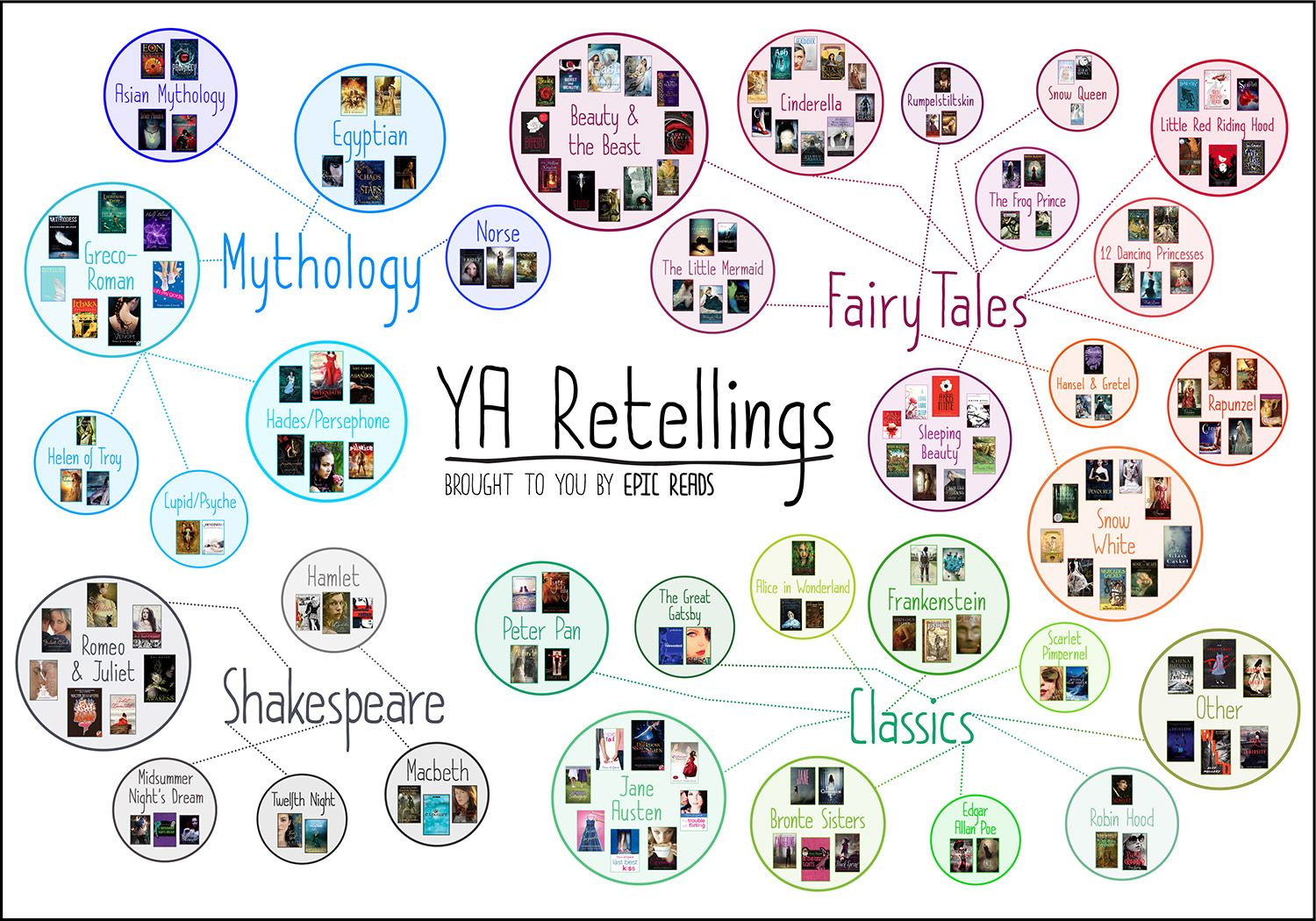 How many have you read? 162 YA Retellings, brought to you by Epic Reads!
