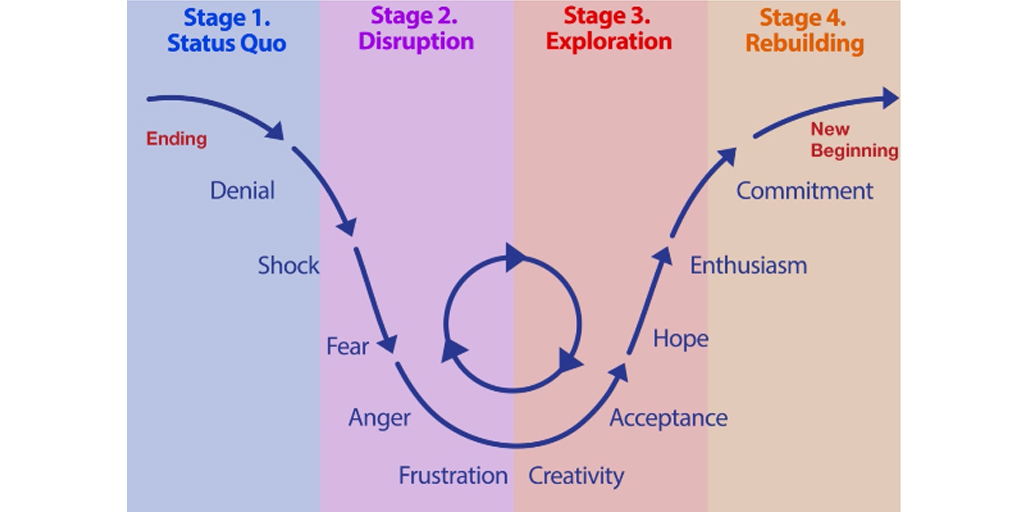 change management strategy change curve Change