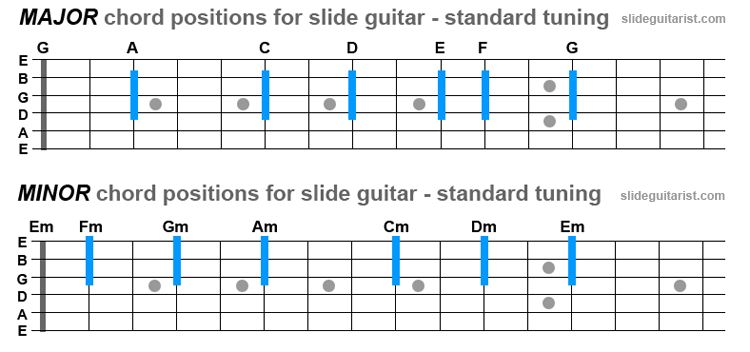 chord positions for slide guitar in standard tuning guitar. Black Bedroom Furniture Sets. Home Design Ideas