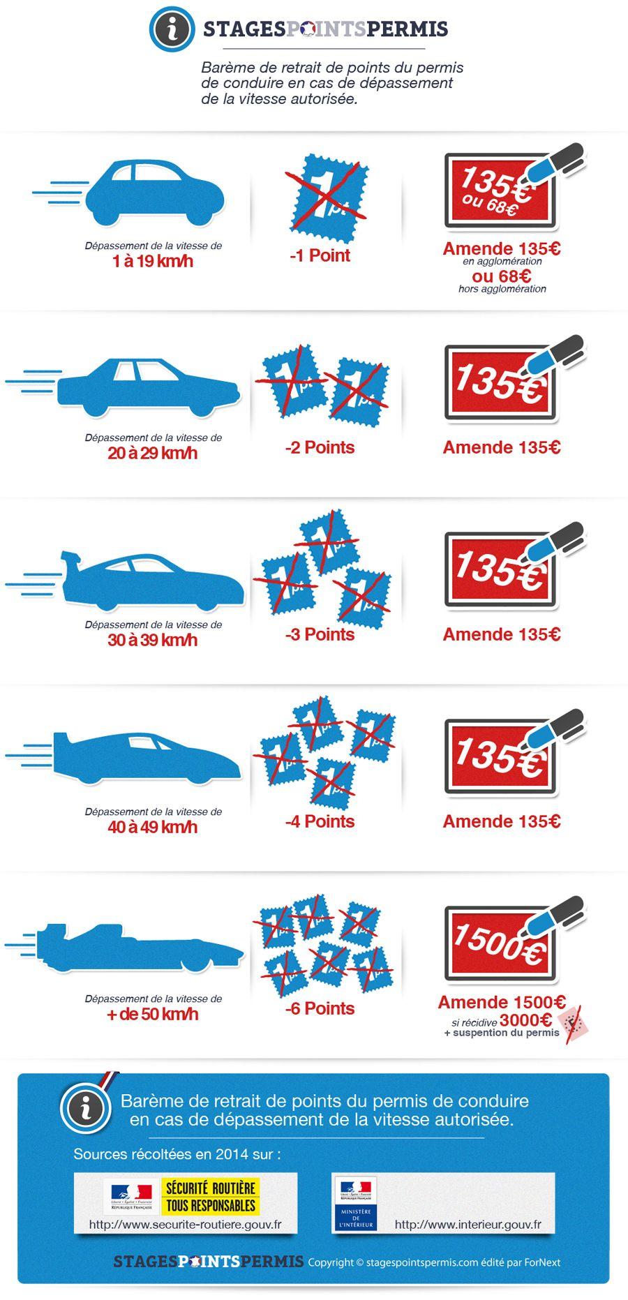 infographie exces de 900 1863 les voitures pinterest exc s de vitesse. Black Bedroom Furniture Sets. Home Design Ideas
