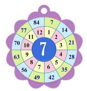 كيف اعلم ابني جدول الضرب بكل سهولة بطاقات عمل لجدول الضرب Math Numbers Math Crafts Multiplication