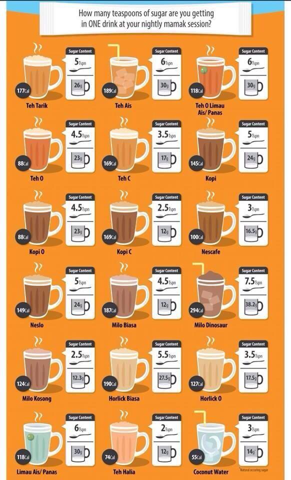 Drinks Food Infographic Coffee Calories Nyonya Food