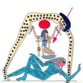 """Shu, """"Este era el Dios del aire, hijo de Ra y esposo de Tefnut.   Se le representa en figura humana con una pluma en la cabeza mientras sostiene el cielo. En algunos amuletos aparece mientras sostiene el sol.   Según la tradición, Shu sudeció a su padre en el gobierno de Egipto, después, enfermo y cansado pero todavía no viejo, dejó el poder a su hijo Geb."""""""