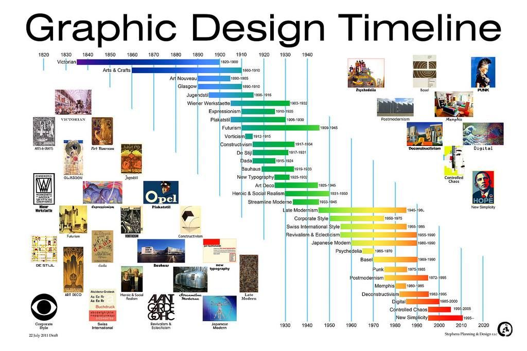 Timeline  Meaning And Value  Art    Timeline