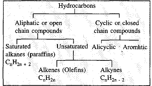 what is meant by an unsaturated hydrocarbon