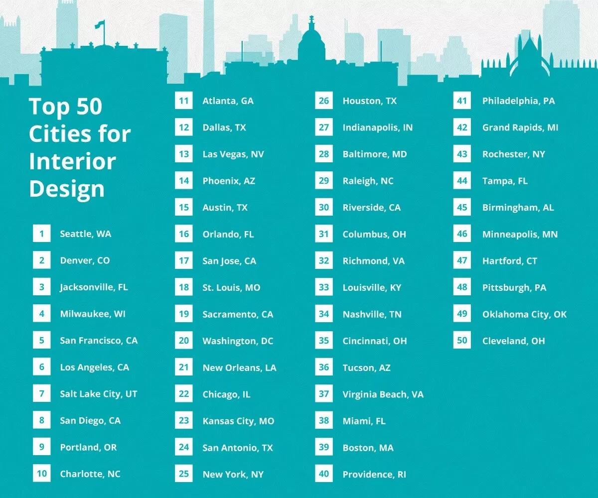 Best Cities For Interior Design In The U S In 2019 Interior Design Jobs Design Best Cities