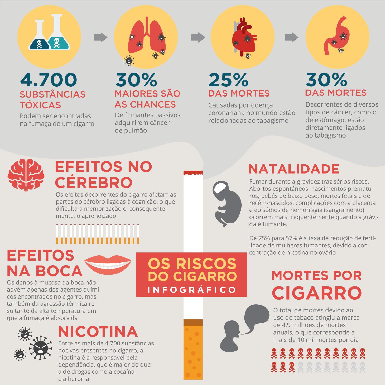 Coisas Que Precisa De Saber Antes De Visitar Portugal: Infográfico Cigarro Riscos Tabagismo