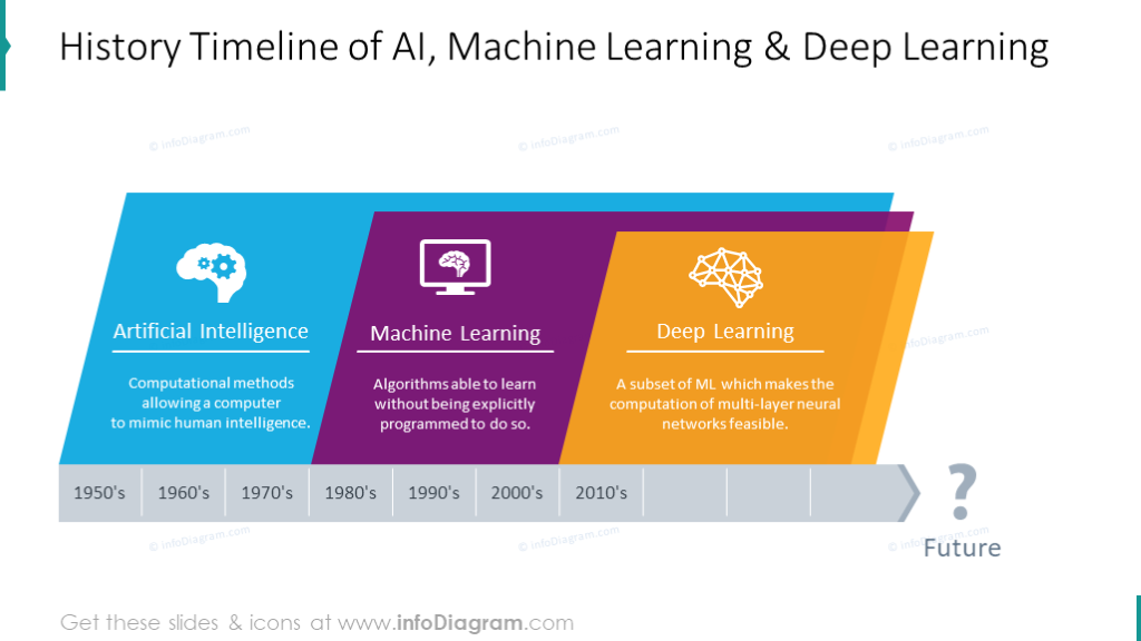 Visuals For Ai Machine Learning Presentations Ppt Template In 2020 Machine Learning Machine Learning Deep Learning Machine Learning Methods