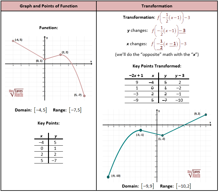 Transformation Of Graph School Stuff Pinterest Math Algebra