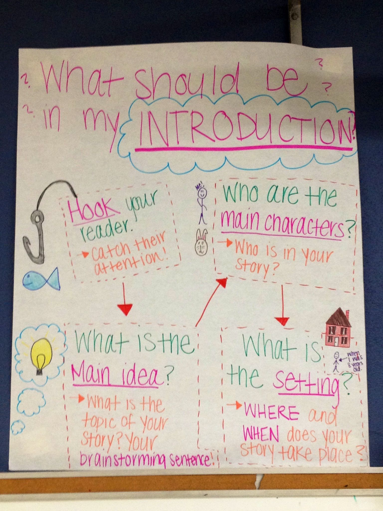 writing introduction anchor chart