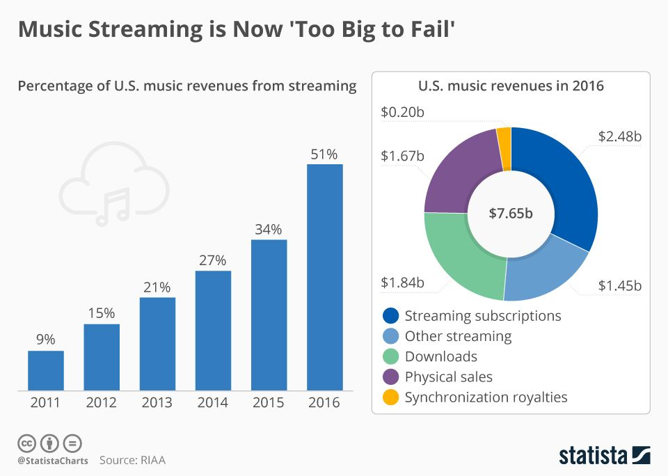 • Chart: Music Streaming is Now 'Too Big to Fail' | Statista https://www.statista.com/chart/8836/streaming-proportion-of-us-music-revenue/