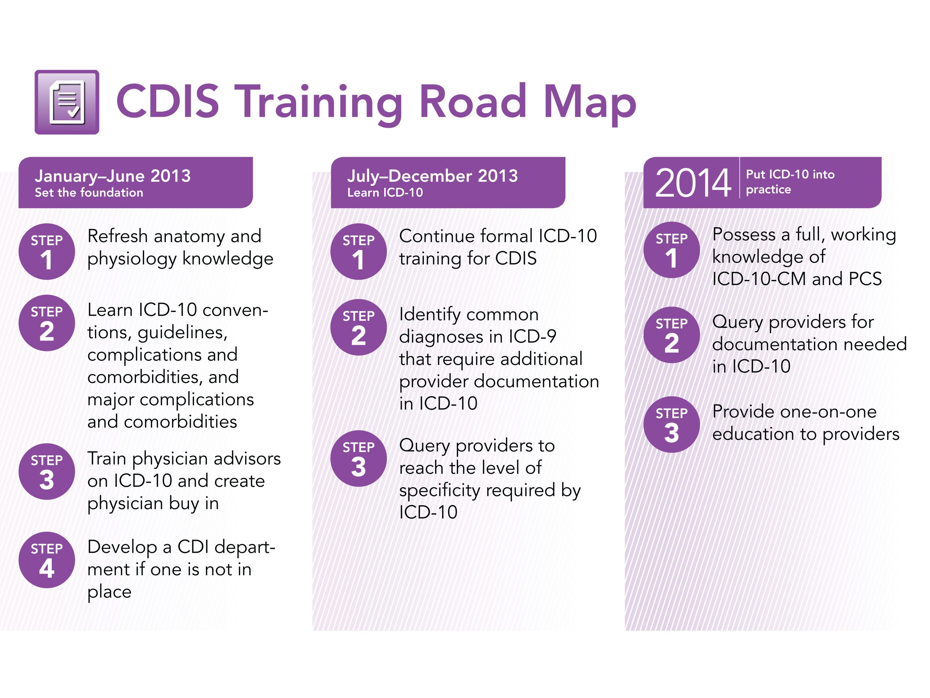 Clinical Documentation Improvement Specialist CDIS Training Road Map