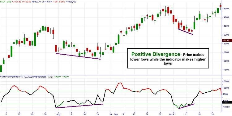 Positive Divergence Cci Positive Divergence Typically Signals