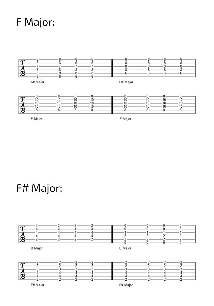 Iv Vii I I Guitar Chord Progression In The Keys Of F And F Major