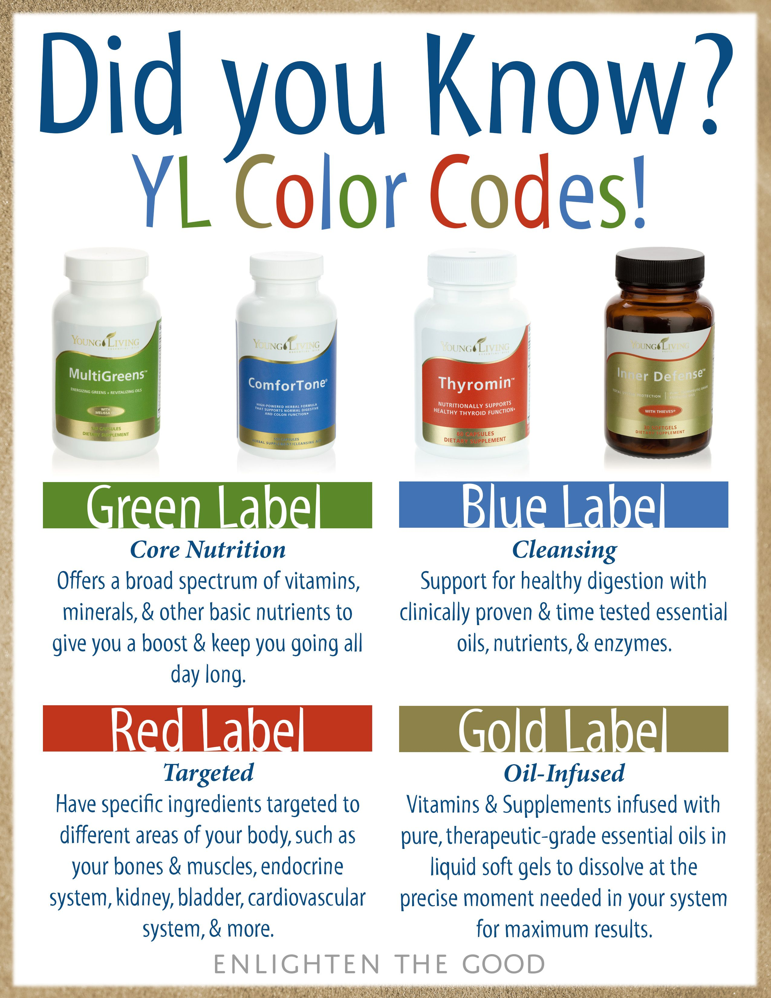 Did You Know Young Living Color Coding For Supplements Essential Oil Uses