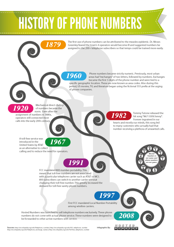 History of Phone Numbers  Phone numbers, Infographic, History