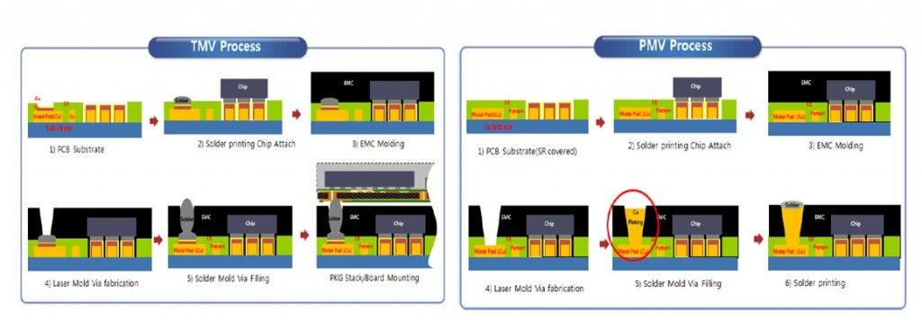 Amkor responds to Samsung Plated Mold Via: TSMC INFO factory, 3D