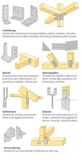 Screw And Nail Guide Swedish Wood Building Descriptions