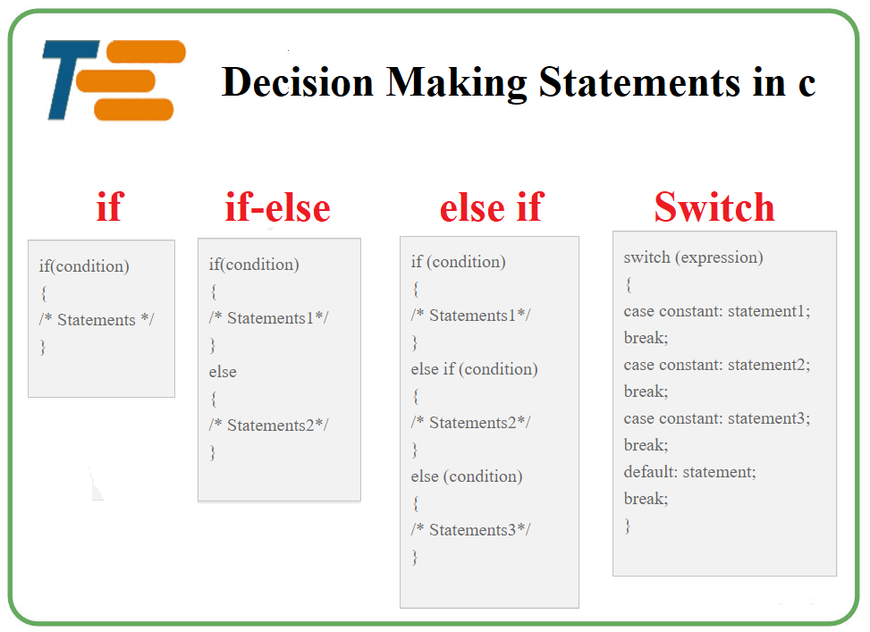Decision Making Statements In C In Hindi In 2020