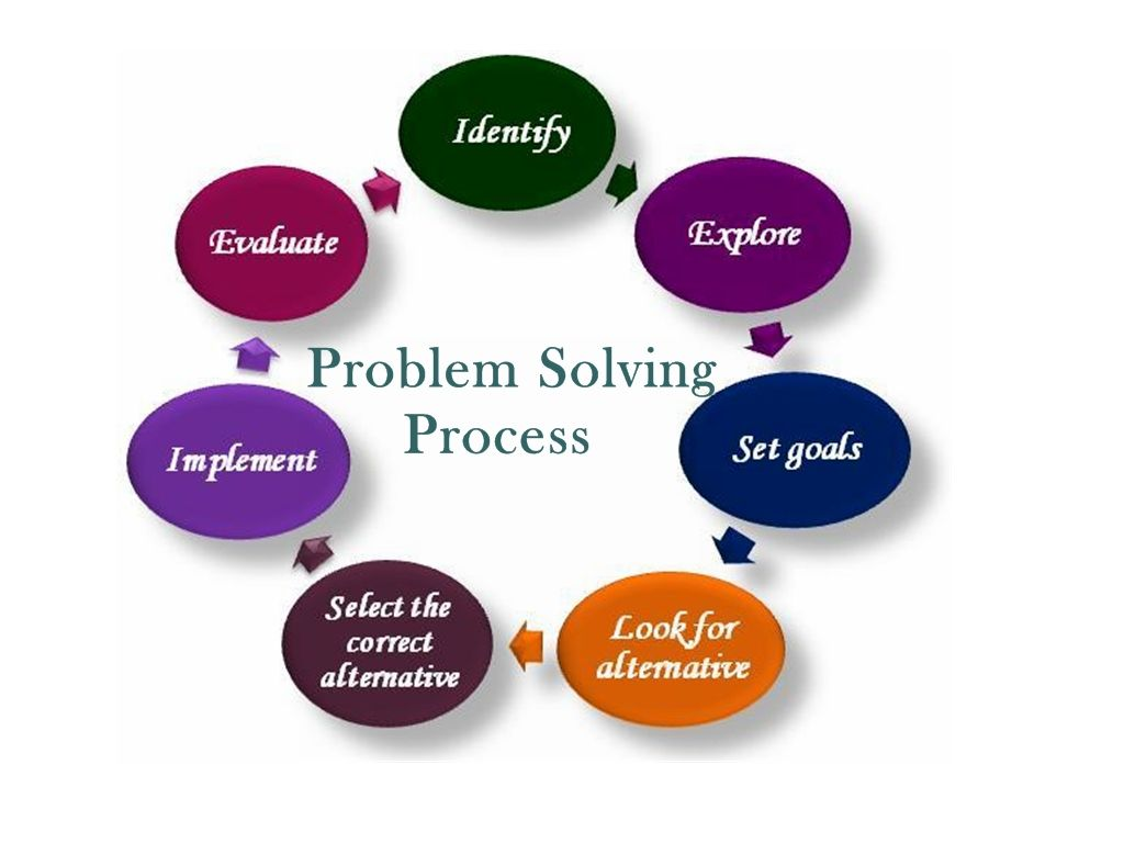 critical thinking to solve problems Critical thinking skills and problem solving ability is very helpful in educational psychology courses to train student teachers in solving complex problems of education, especially in the classroom.