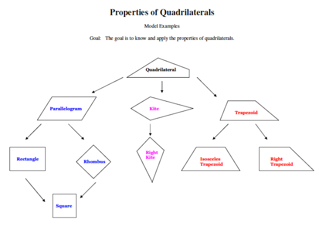Quadrilateral family tree diagram blank collection of wiring diagram 2010 geometry 5th quadrilateralproperties math teacher blogs rh pinterest co uk quadralateral tree quadralateral tree ccuart Choice Image