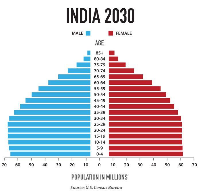Asian population demographics