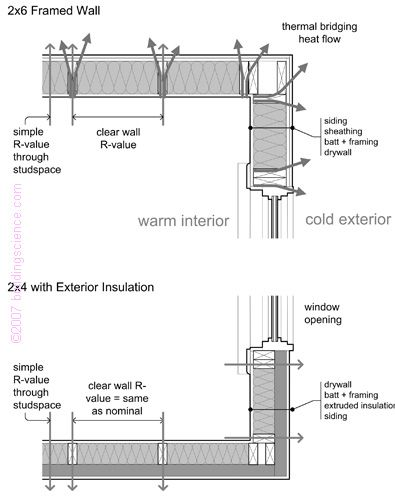 Building Science Digests Thermal Control In Buildings Solving Thermal Bridging Through Studs By Using Insu Thermal Control Exterior Insulation Home Insulation