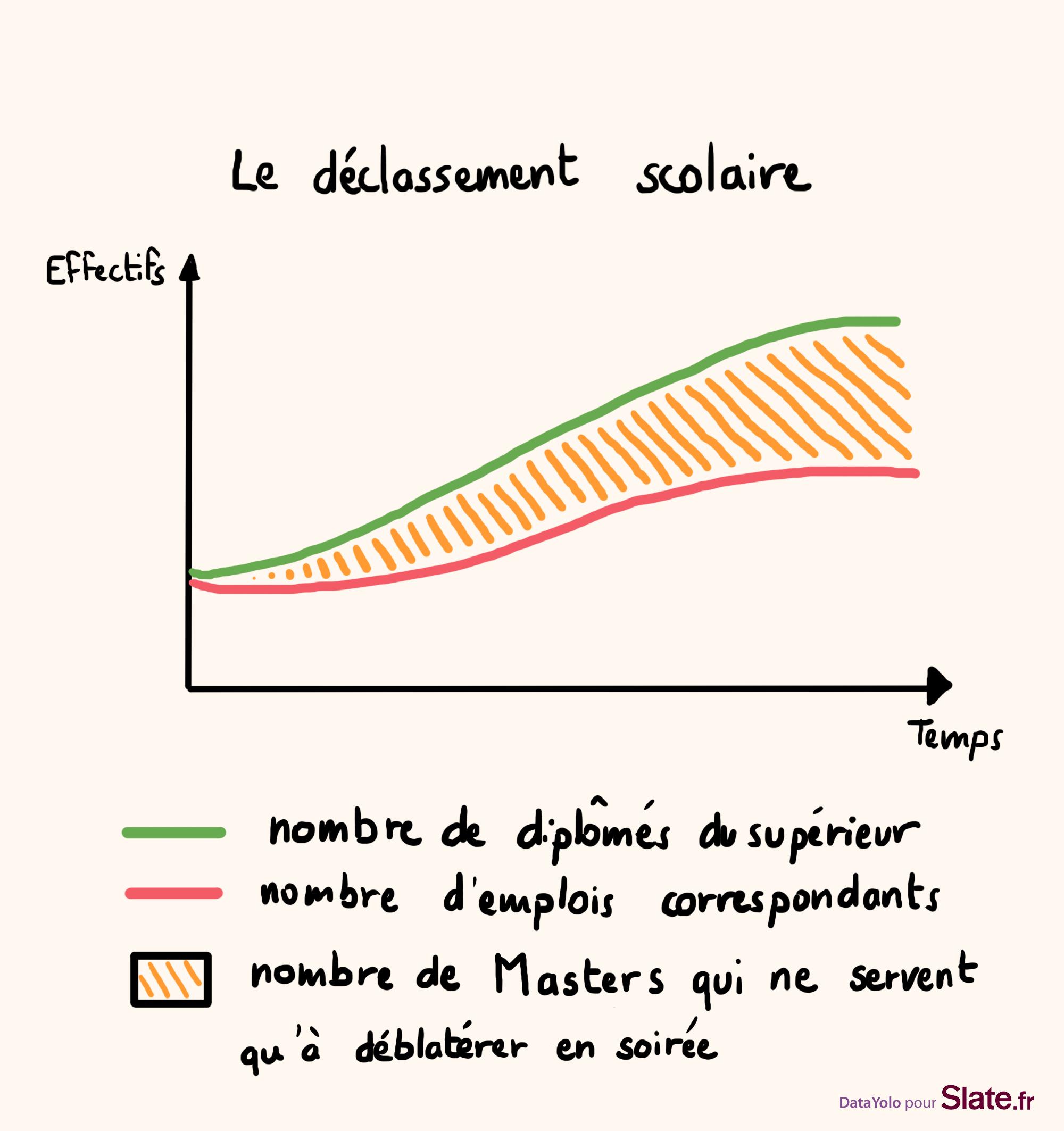 Louis Chauvel Le Sociologue Qui A Vu Notre Lose Dans Ses Graphes Graphiques Sociologie Yolo