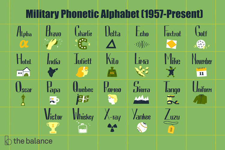 Here Are the Military Call Letters, Alphabet for
