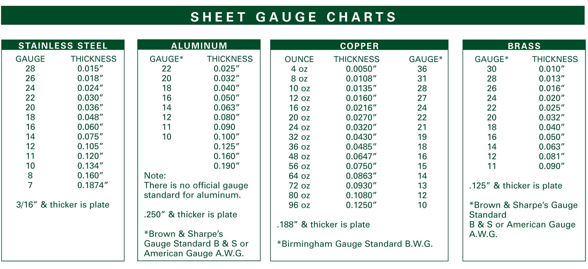 Sheet Gauge Chart 4 Jpg 2265 1037 Sheet Metal Gauge Sheet Metal Shop Metal Gauge