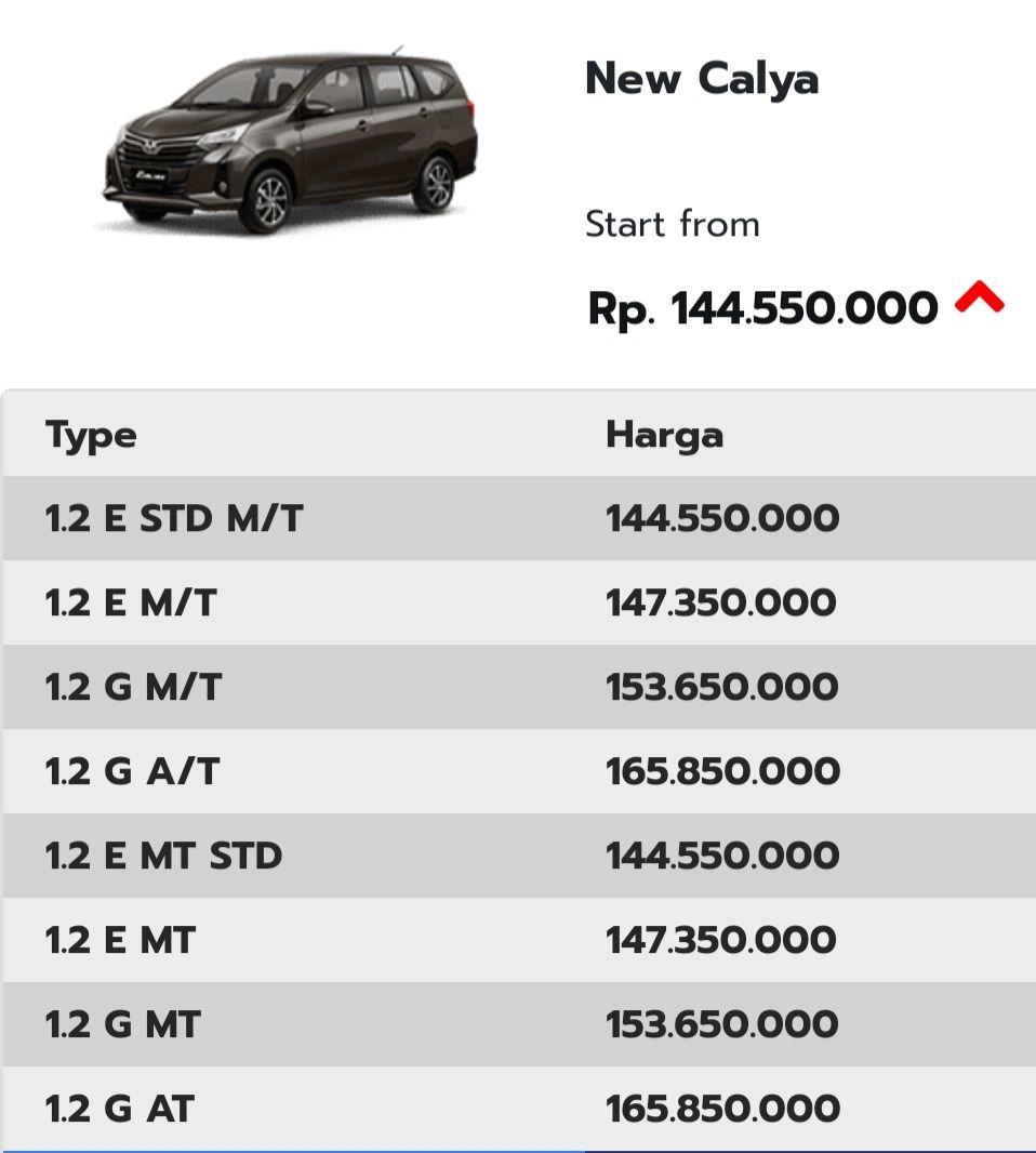 Kekurangan Harga Toyota Calya Tangguh
