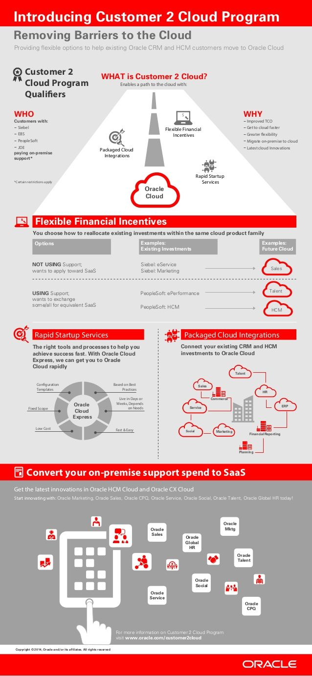 Rapid Startup Services Packaged Cloud Integrations The Right Tools And  Processes To Help You Achieve Success Fast. With Or..