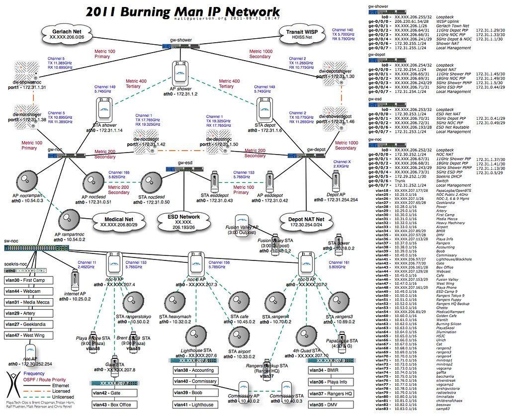 The 16 Best Man Network Diagram