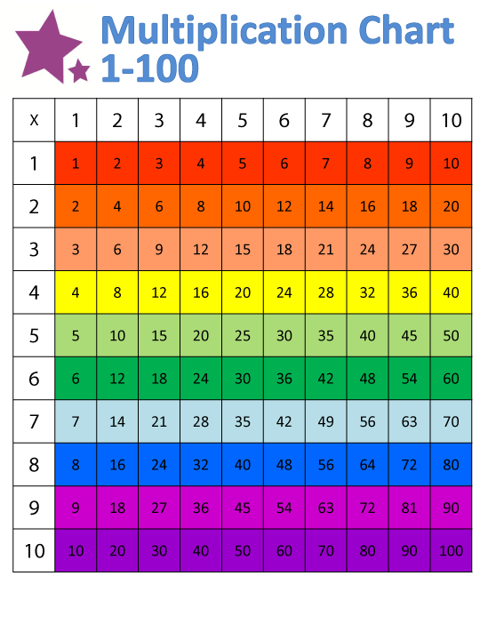 Multiplication Chart That Goes Up To 100 : multiplication, chart, Times, Table, Chart, 1-100, Printable, Multiplication, Chart,