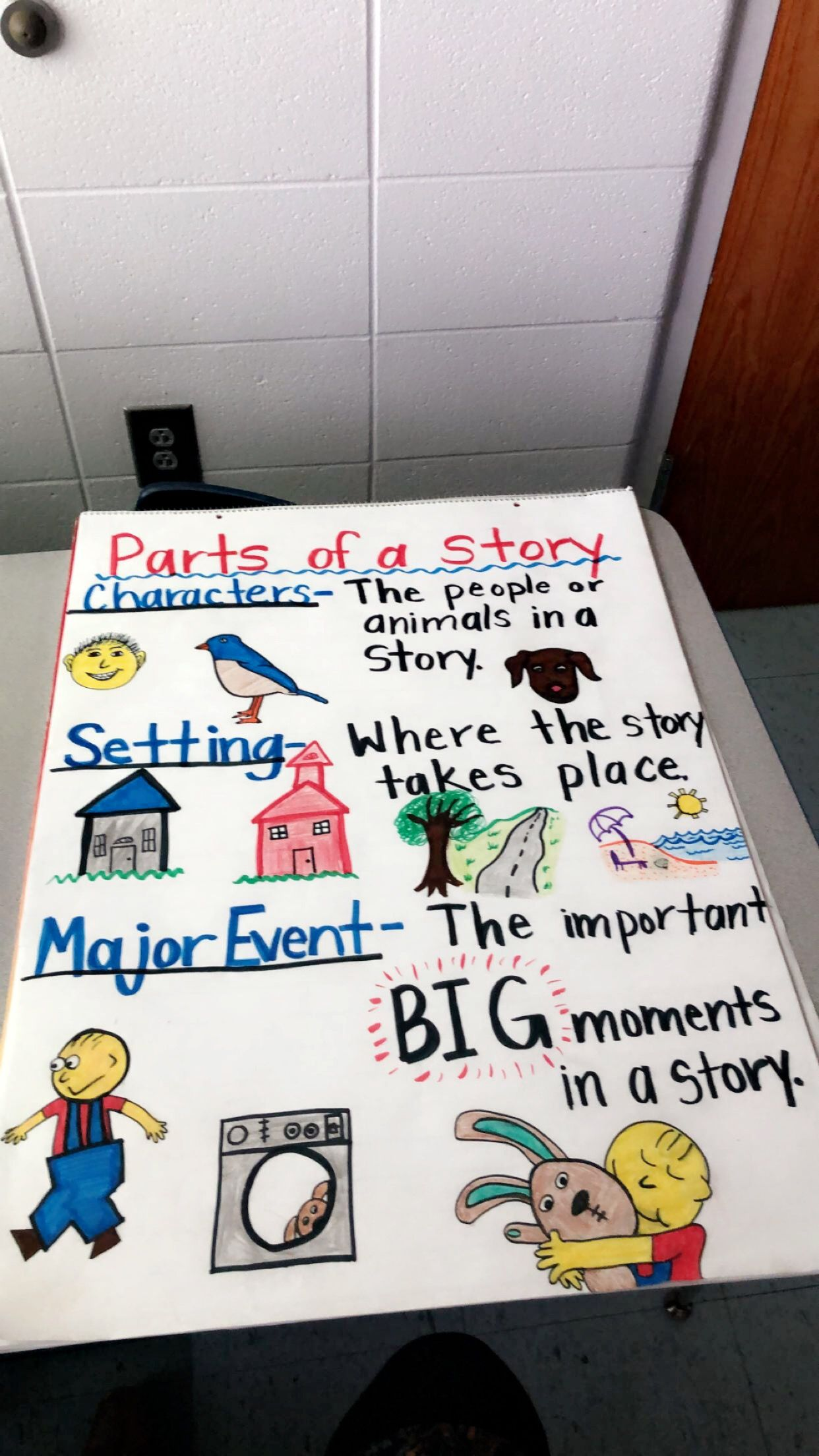 Kindergarten Parts Of A Story Poster Setting Main