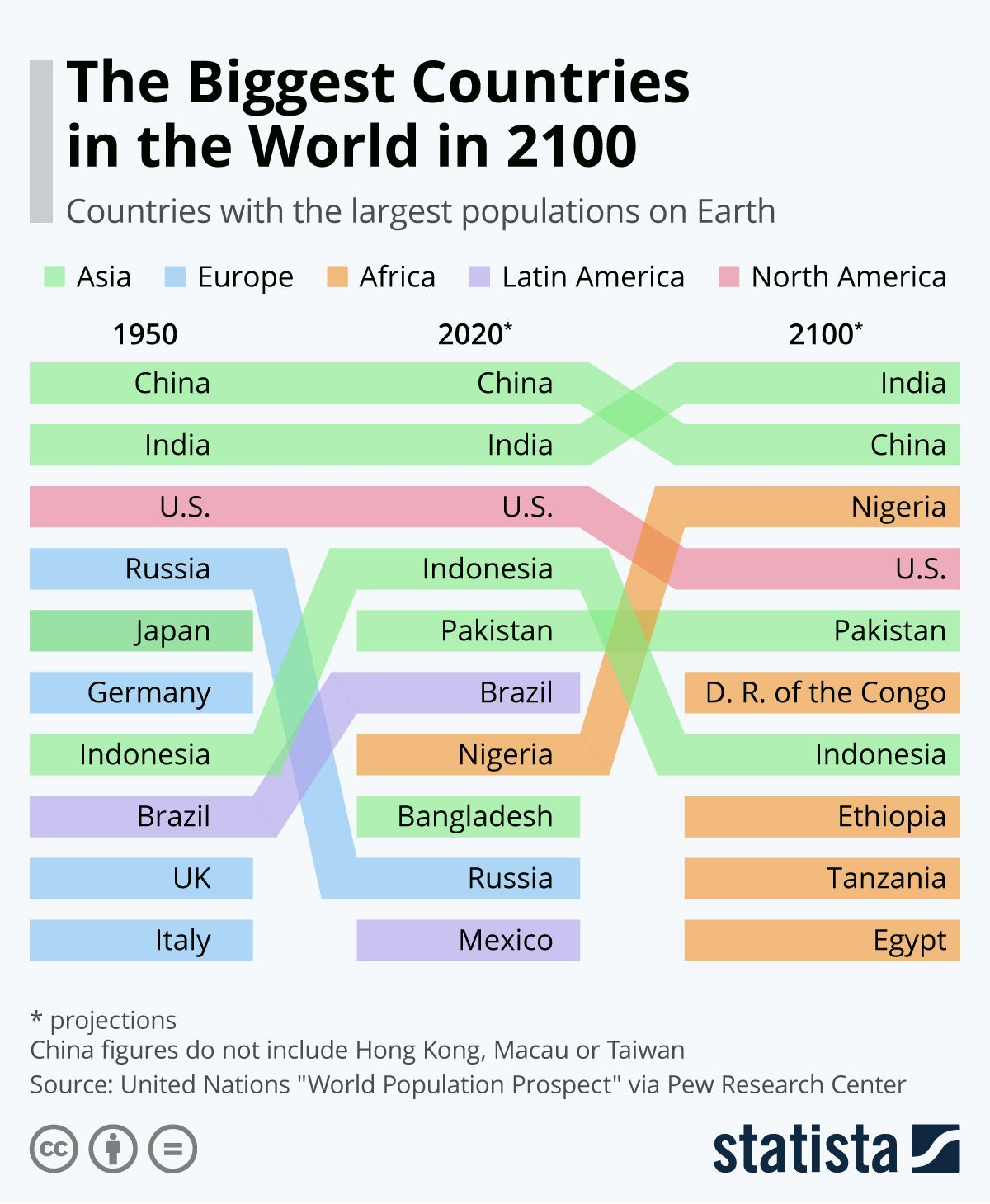 Infographic In 2100, Five of the Ten Biggest Countries in