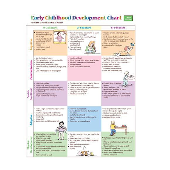 Early childhood development chart and mini poster pack third edition main dbt cbt thx child stages also rh pinterest