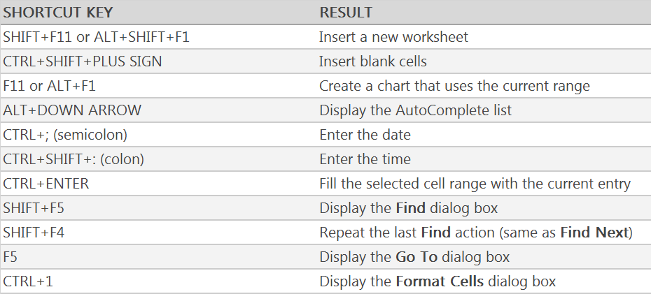 Learn Microsoft Excel Work Easy And Save Time Excel Shortcut Keys Excel Shortcuts Learning Microsoft Microsoft Excel