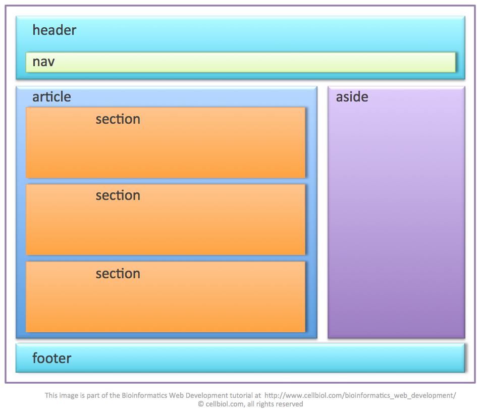 HTML 5 tags header, footer, nav, article, section, aside ...