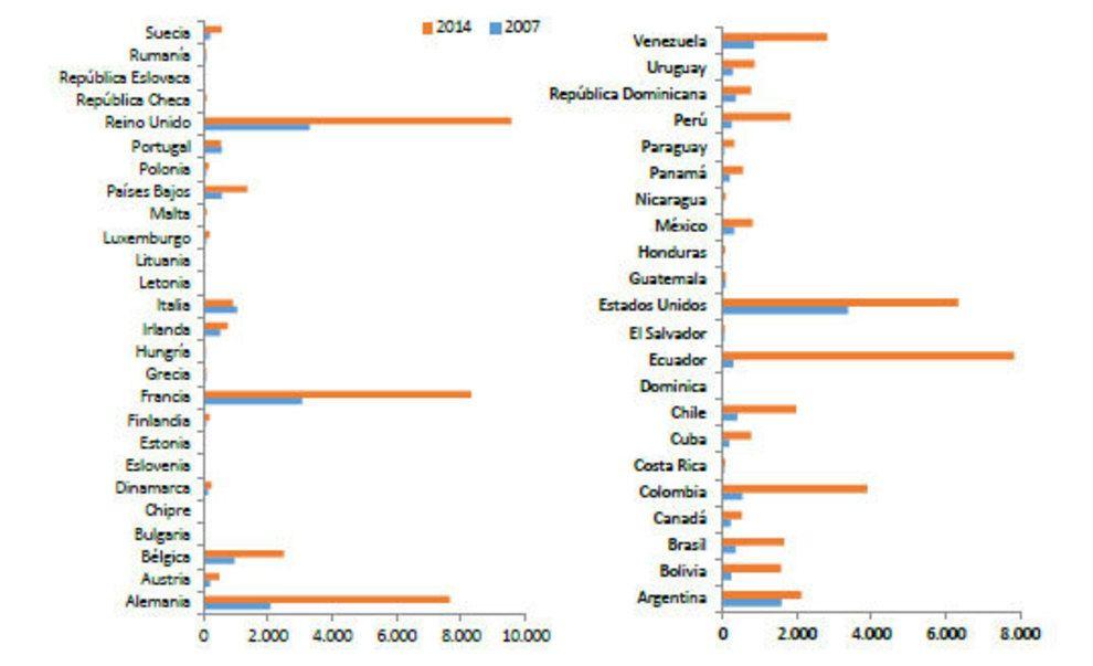 Varón, de 25 a 34 años con destino al Reino Unido, perfil del emigrante español | Economía | EL MUNDO