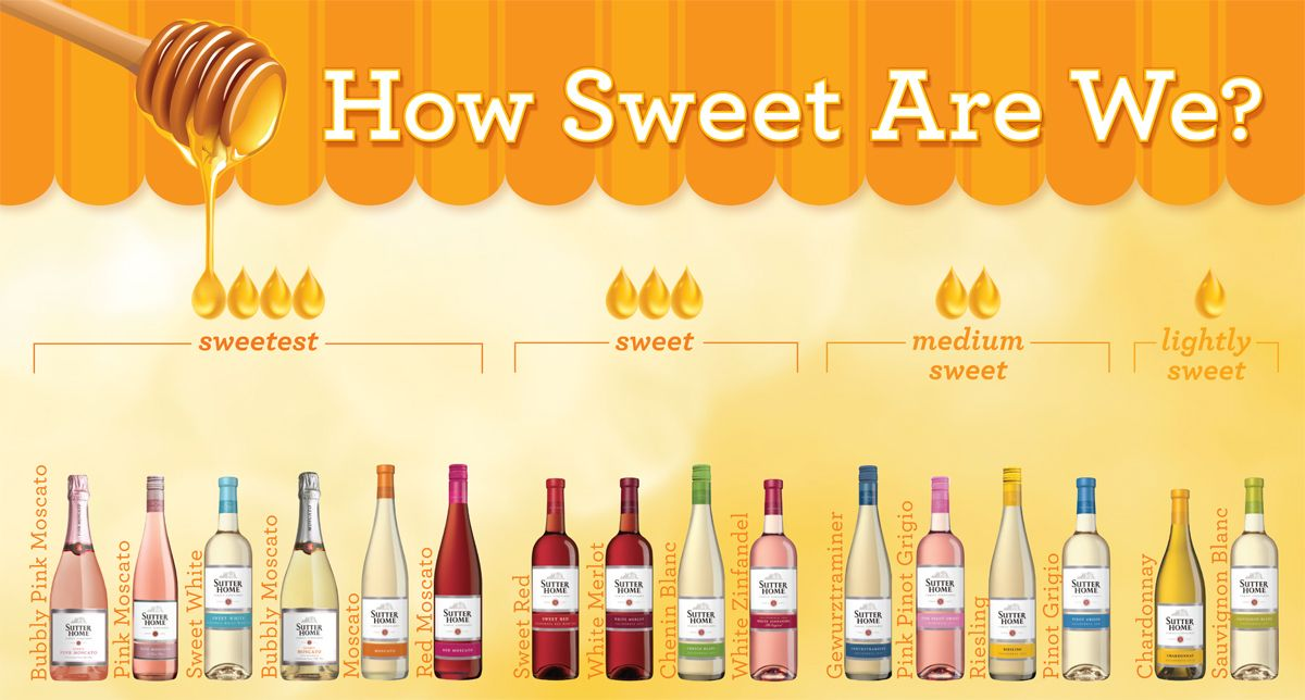 Sutter Home Wines How Sweet Are We Sutter Home Wine Chart Sweet Wine Wines